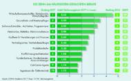 Zehn am häufigsten gesuchten Berufe